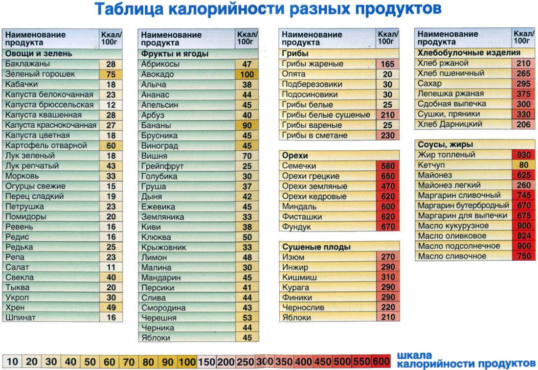 Таблица калорийности продуктов меню для похудения