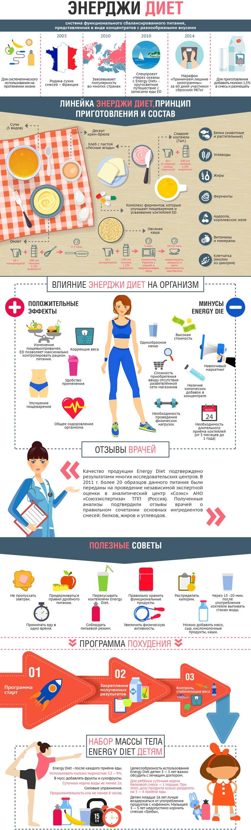 Система сбалансированного питания - energy diet