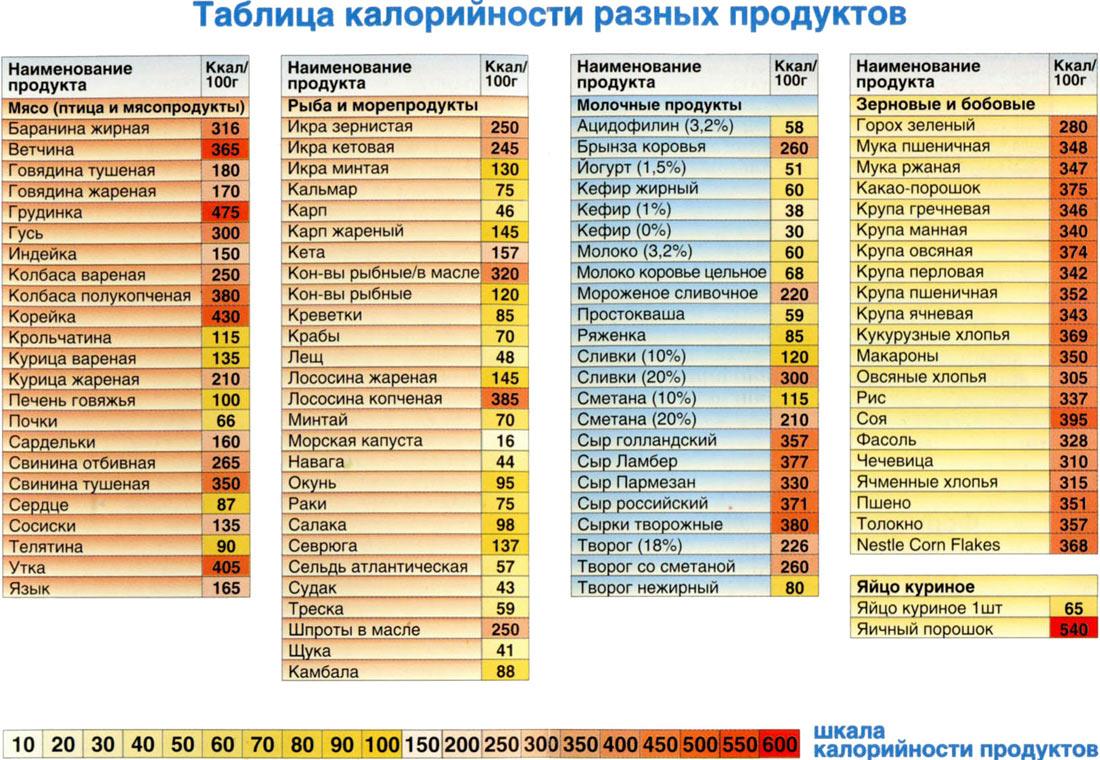 Калорийность мяса, рыбы, молочных продуктов, зерновых