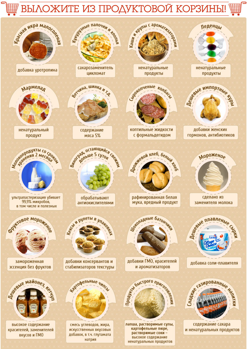 Нежелательные продукты в рационе похудения