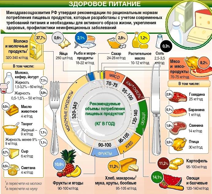 Объемы потребления пищевых продуктов