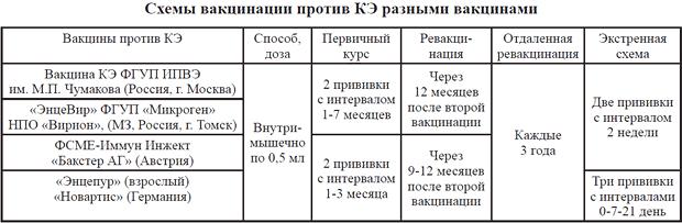 Схема вакцинации против клещевого инцефалита разными вакцинами