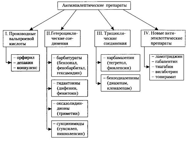 Таблица препаратов при эпилепсии