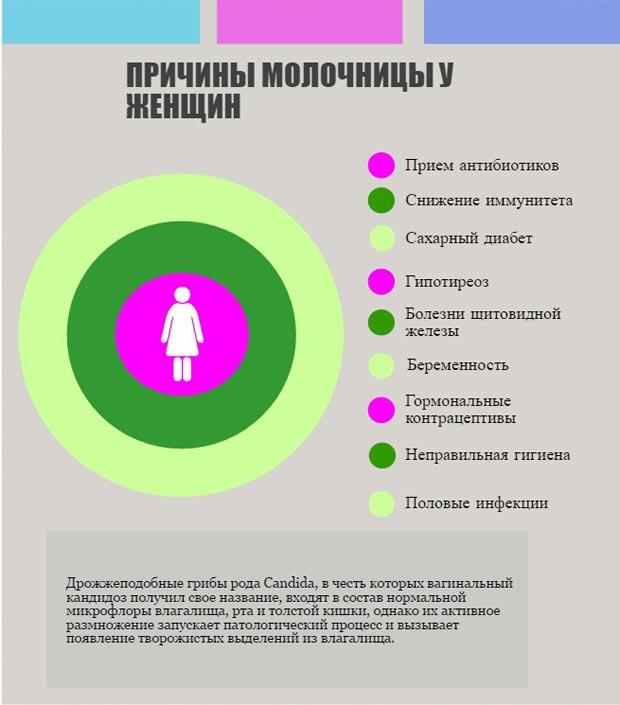 Причины молочницы у женщин