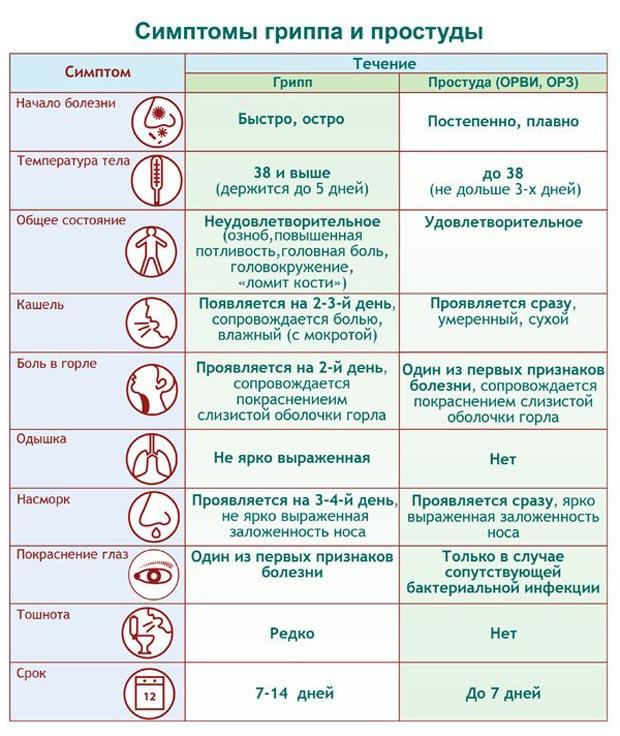 Симптомы гриппа и простуды