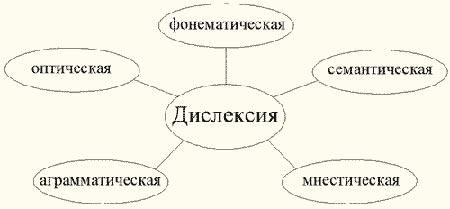 Виды дислексии