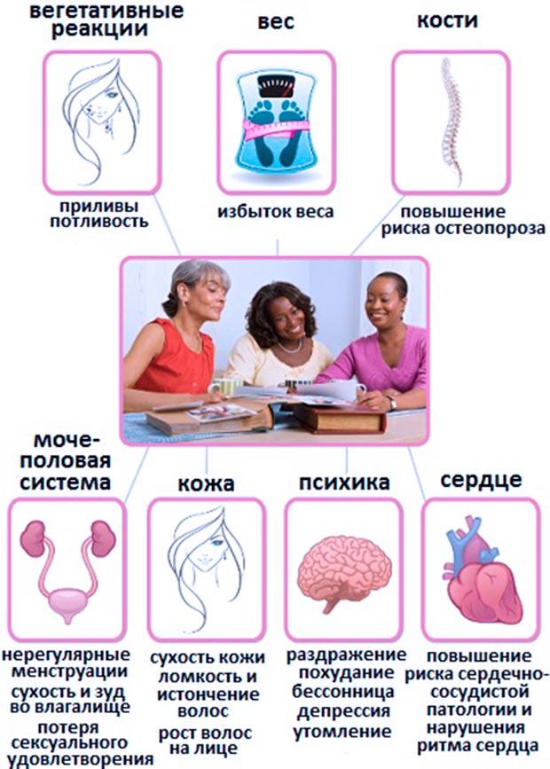Климаксы у женщин - лечение симптомов народными средствами