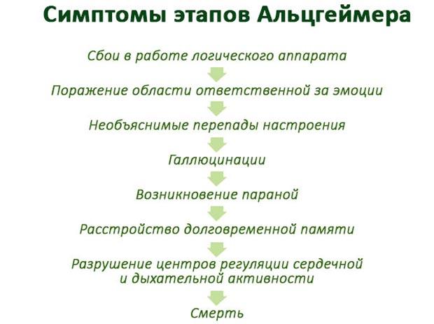 Симптомы этапов Альцгеймера