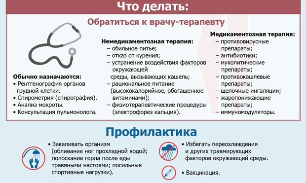 Лечение и профилактика трахеита
