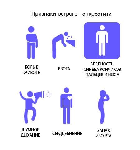 Признаки острого панкреатита
