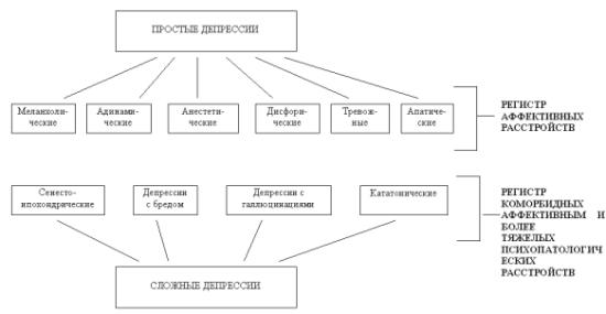 Классификация депрессий