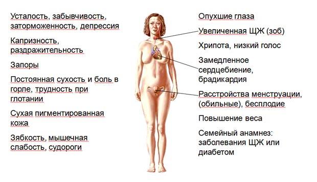 Симптомы аутоиммунного тиреоидита